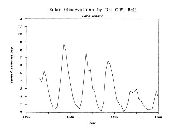 Solar Obs. by G.W. Bell