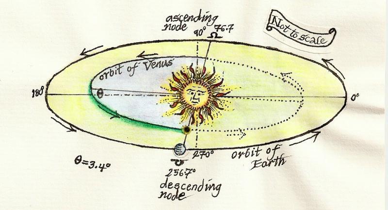 ToV orbital conditions
