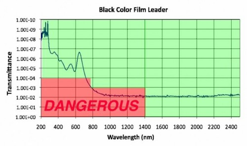 Transmission Profile of Black Colour Film Leader
