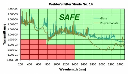 Transmission Profile of Welder's Glass #14